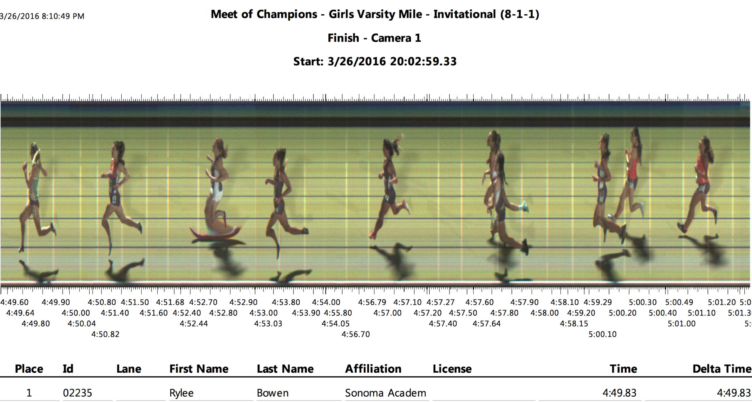 Finish-Photo-Rylee-Bowen-winning-So-Cal-Meet-of-Champions
