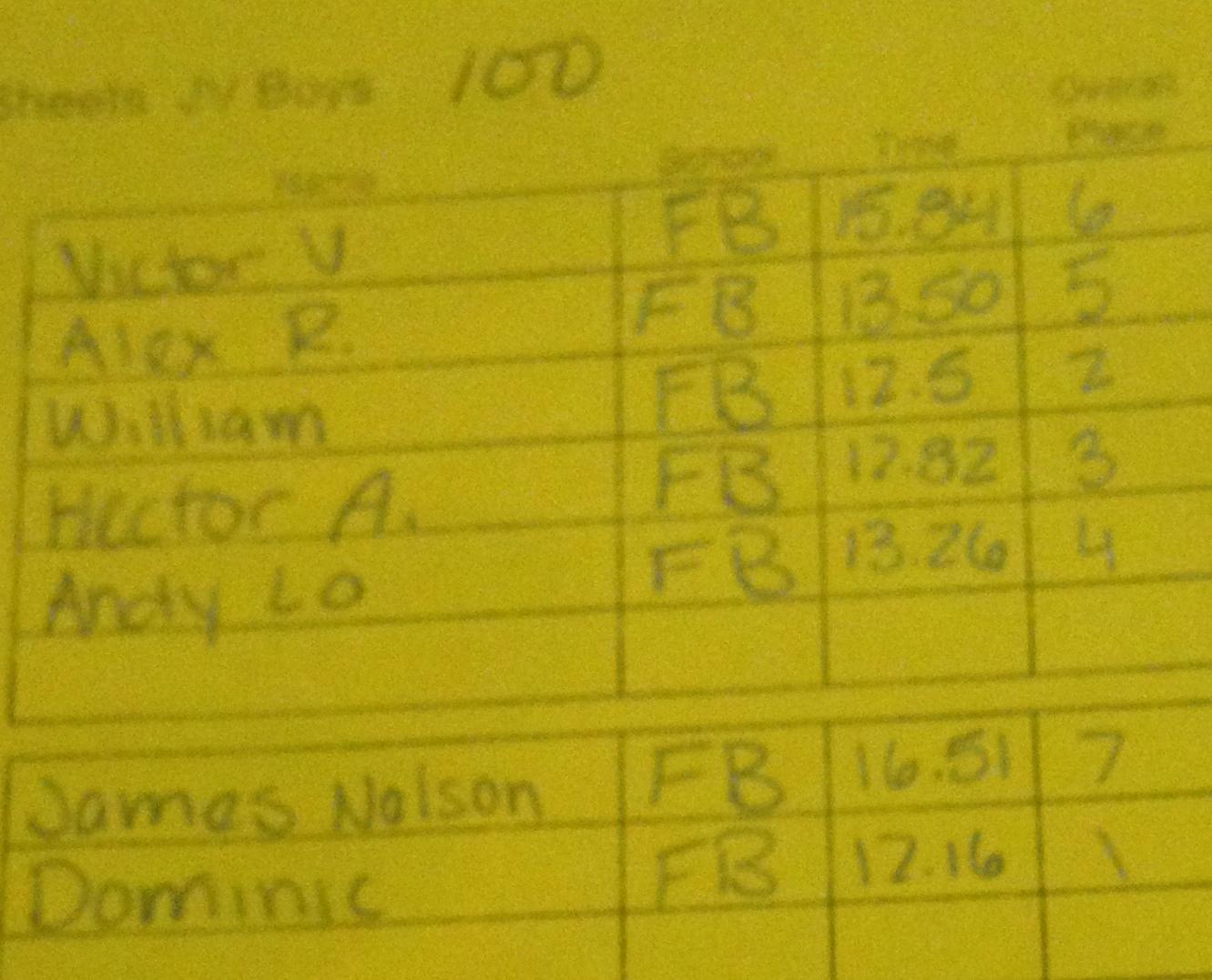 JV Boys 100